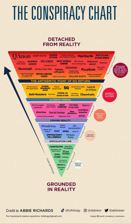 The-Conspiracy-Chart.png